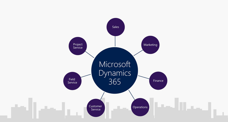 Cloud Business Software mit Microsoft Dynamics 365 - COSMO CONSULT